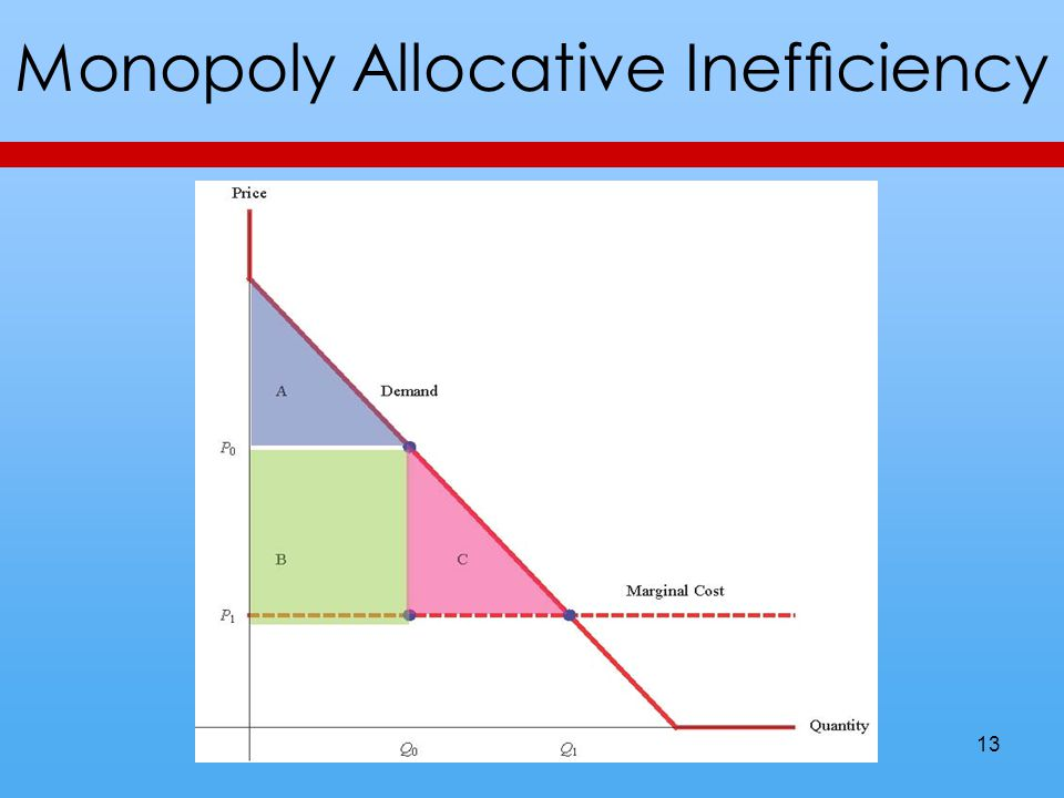 Monopoly Allocative Inefficiency 13