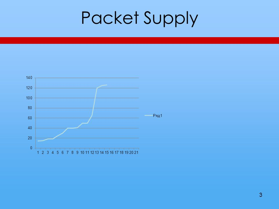 Packet Supply 3