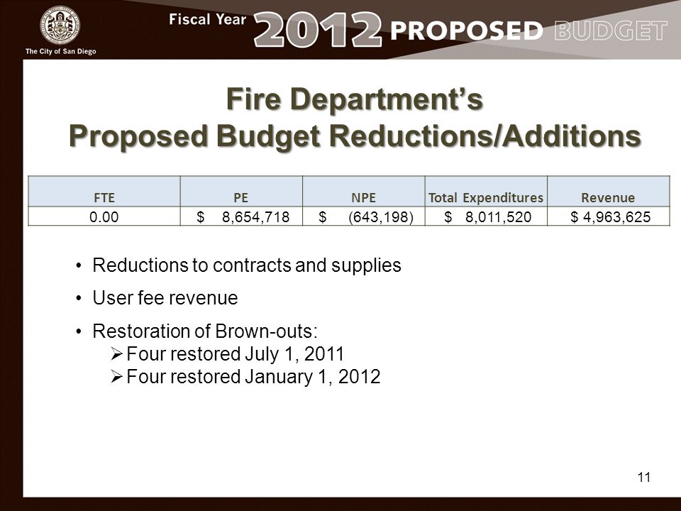 Fire Department's Proposed Budget Reductions/Additions FTEPENPETotal ExpendituresRevenue 0.00 $ 8,654,718 $ (643,198) $ 8,011,520 $ 4,963,625 11 Reductions to contracts and supplies User fee revenue Restoration of Brown-outs:  Four restored July 1, 2011  Four restored January 1, 2012
