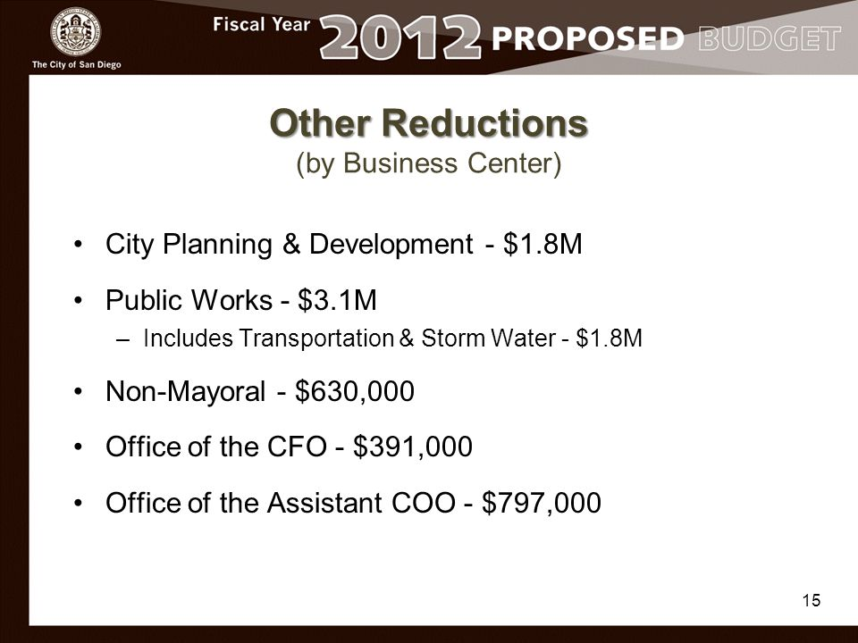 Other Reductions Other Reductions (by Business Center) City Planning & Development - $1.8M Public Works - $3.1M –Includes Transportation & Storm Water - $1.8M Non-Mayoral - $630,000 Office of the CFO - $391,000 Office of the Assistant COO - $797,000 15