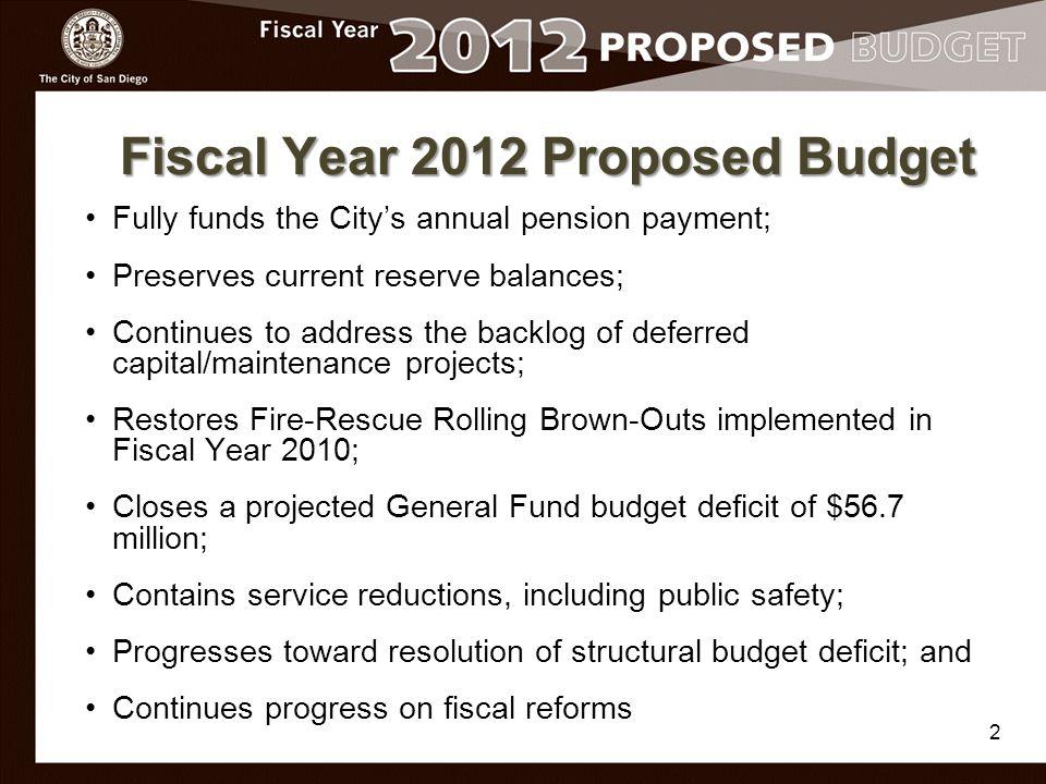 Capital Improvements Program - $253.4 Million