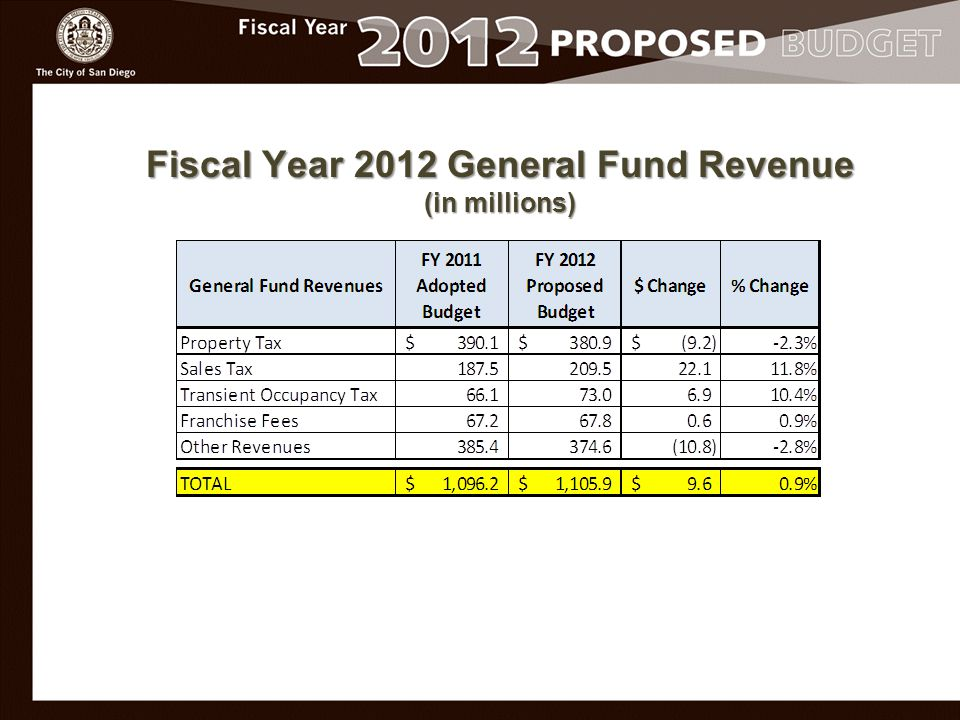 Fiscal Year 2012 General Fund Revenue (in millions)