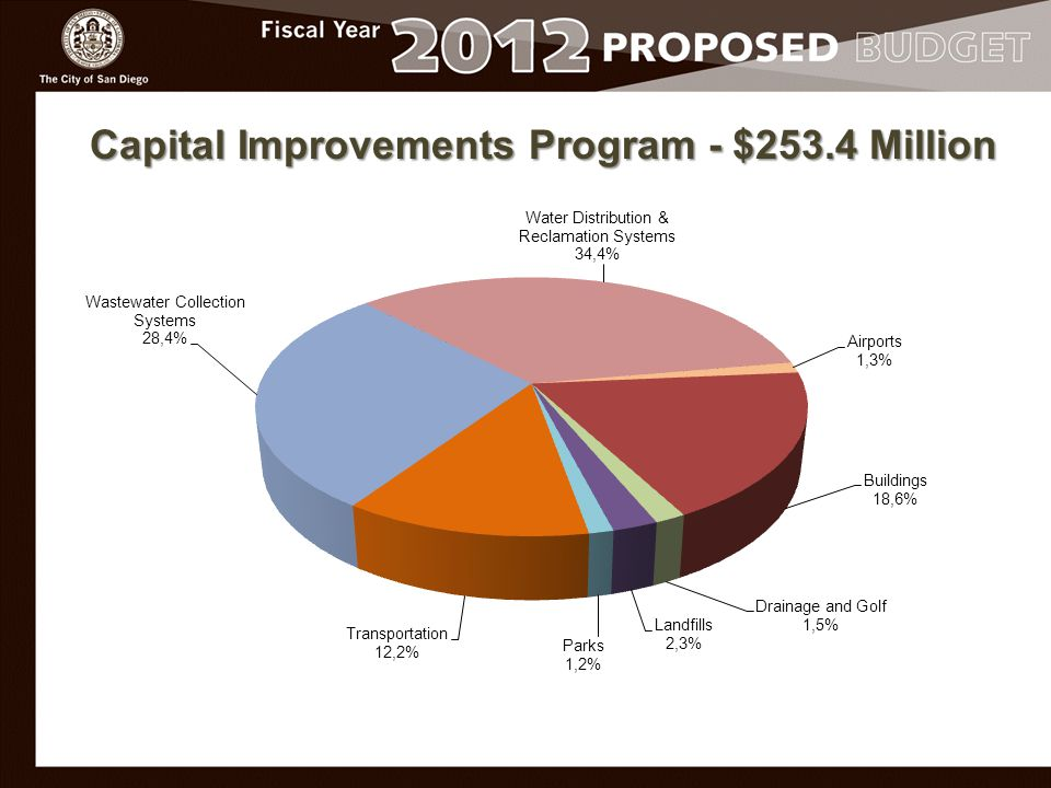 Capital Improvements Program - $253.4 Million