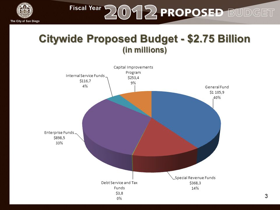 Citywide Proposed Budget - $2.75 Billion (in millions) 3