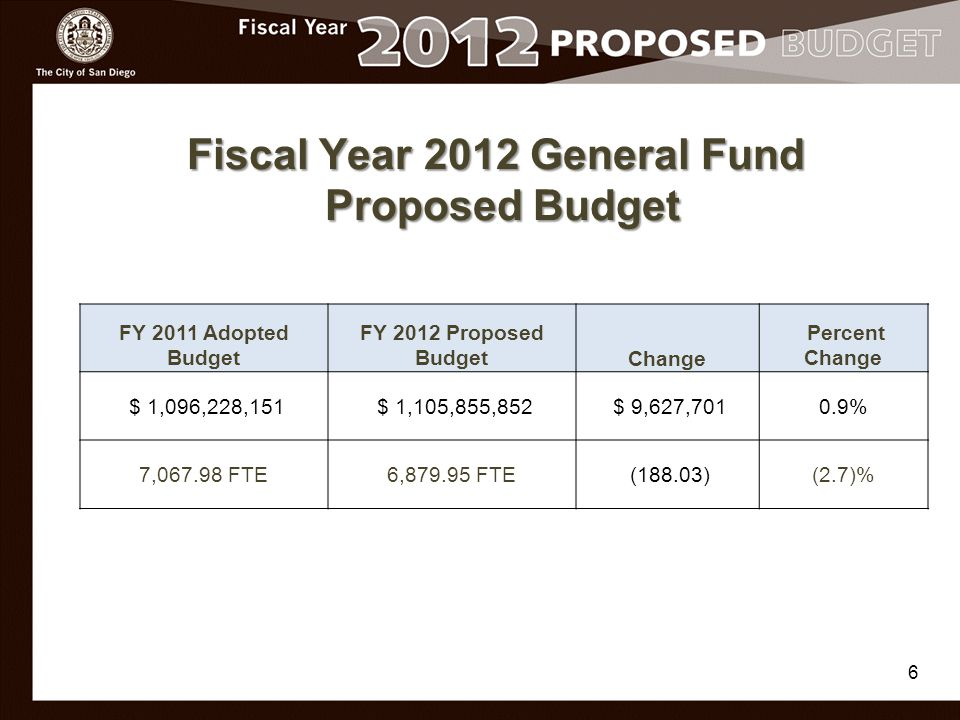 17 General Fund Revenues - $1.11 Billion General Fund Revenues - $1.11 Billion
