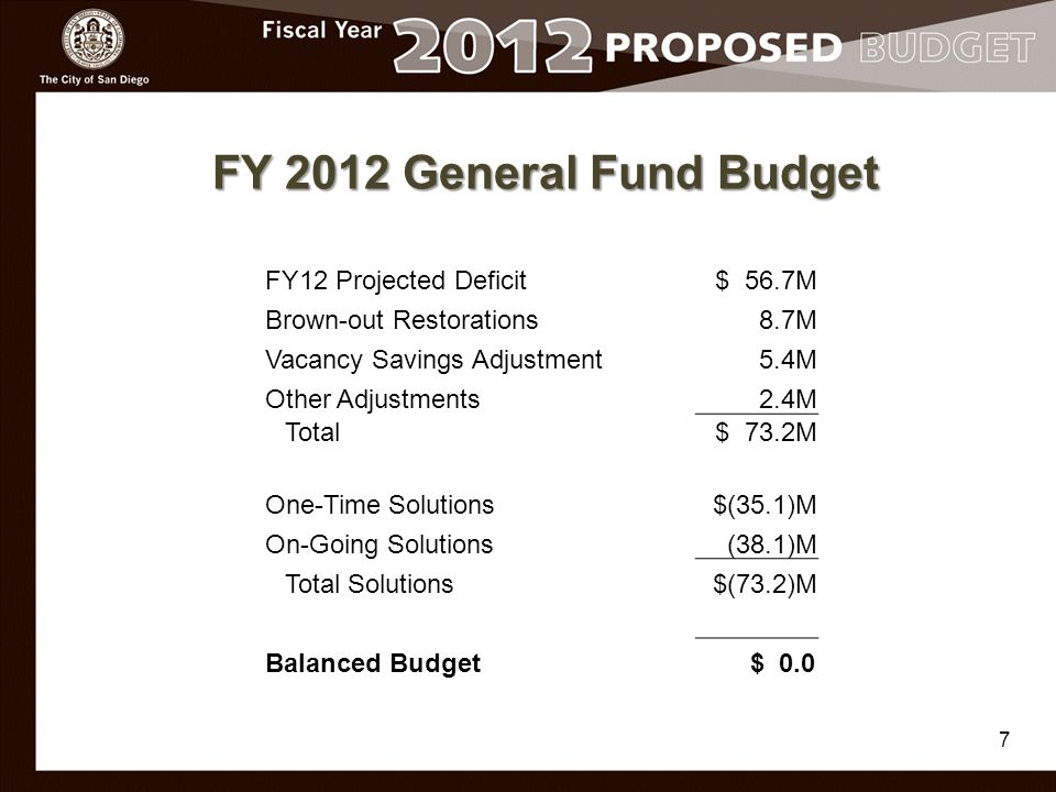 7 FY 2012 General Fund Budget FY12 Projected Deficit$ 56.7M Brown-out Restorations8.7M Vacancy Savings Adjustment5.4M Other Adjustments2.4M Total$ 73.2M One-Time Solutions$(35.1)M On-Going Solutions(38.1)M Total Solutions$(73.2)M Balanced Budget $ 0.0