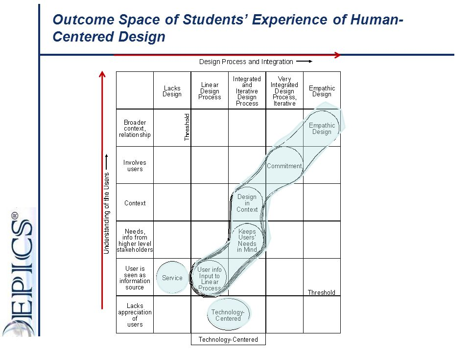 Outcome Space of Students' Experience of Human- Centered Design