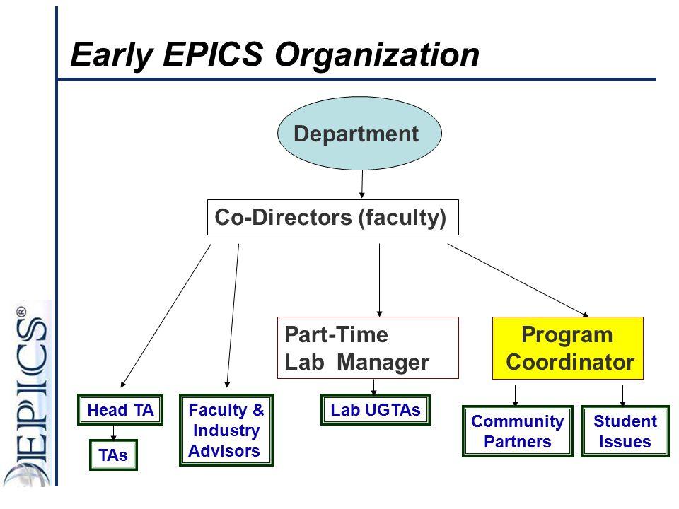 Early EPICS Organization Co-Directors (faculty) TAs Community Partners Head TA Department Program Coordinator Faculty & Industry Advisors Part-Time La