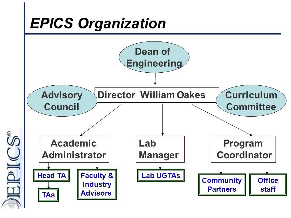 EPICS Organization Director William Oakes Academic Administrator TAs Community Partners Head TA Advisory Council Dean of Engineering Program Coordinat