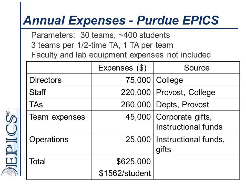 Annual Expenses - Purdue EPICS Expenses ($)Source Directors75,000College Staff220,000Provost, College TAs260,000Depts, Provost Team expenses45,000Corp