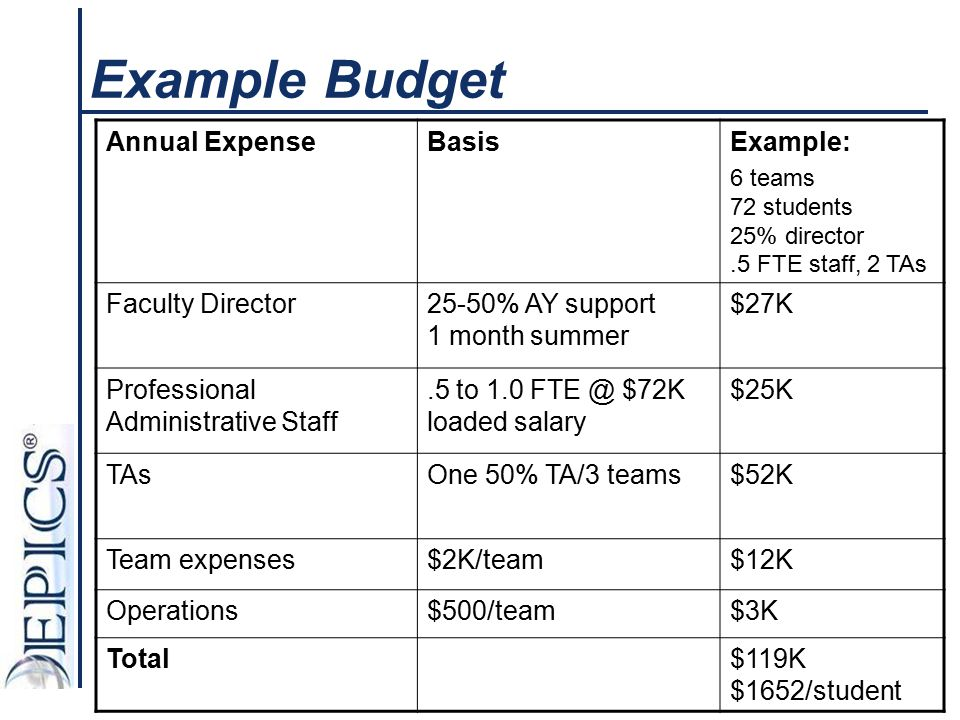 Example Budget Annual ExpenseBasisExample: 6 teams 72 students 25% director.5 FTE staff, 2 TAs Faculty Director25-50% AY support 1 month summer $27K P