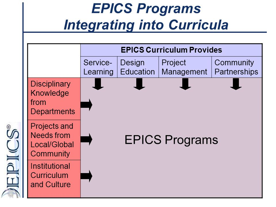 EPICS Programs Integrating into Curricula EPICS Curriculum Provides Service- Learning Design Education Project Management Community Partnerships Disci