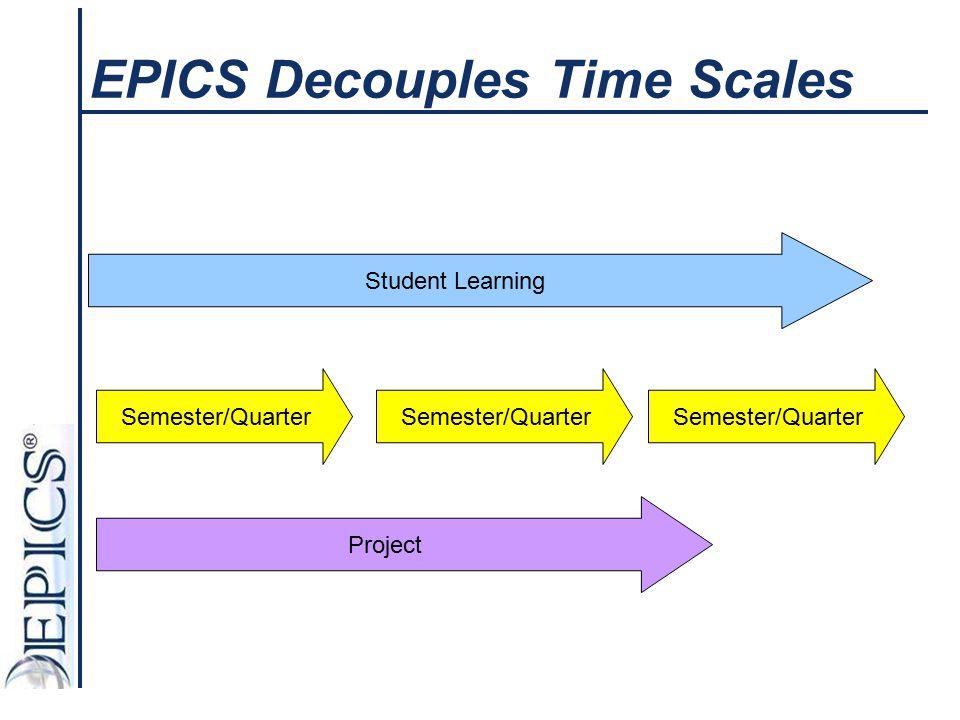 EPICS Decouples Time Scales Student Learning Semester/Quarter Project Semester/Quarter