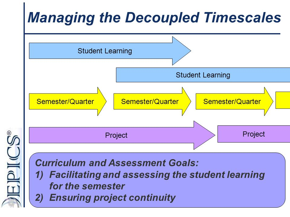 Managing the Decoupled Timescales Student Learning Semester/Quarter Project Semester/Quarter Student Learning Project Curriculum and Assessment Goals: