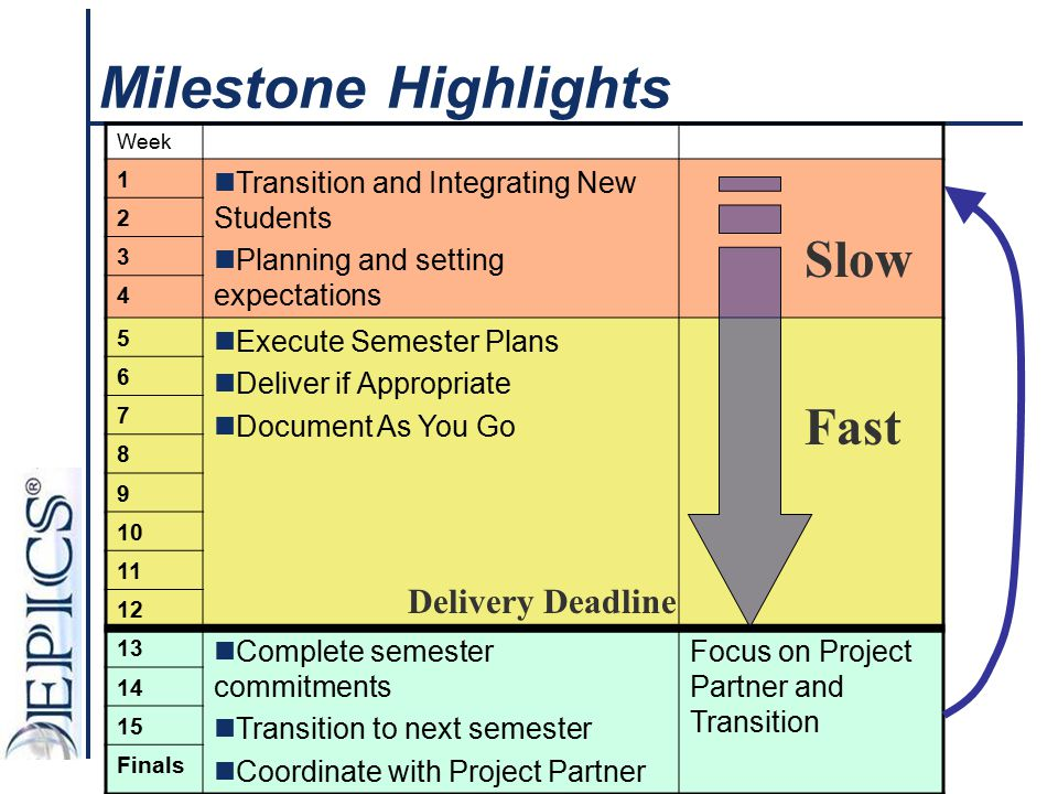 Milestone Highlights Week 1 Transition and Integrating New Students Planning and setting expectations 2 3 4 5 Execute Semester Plans Deliver if Approp