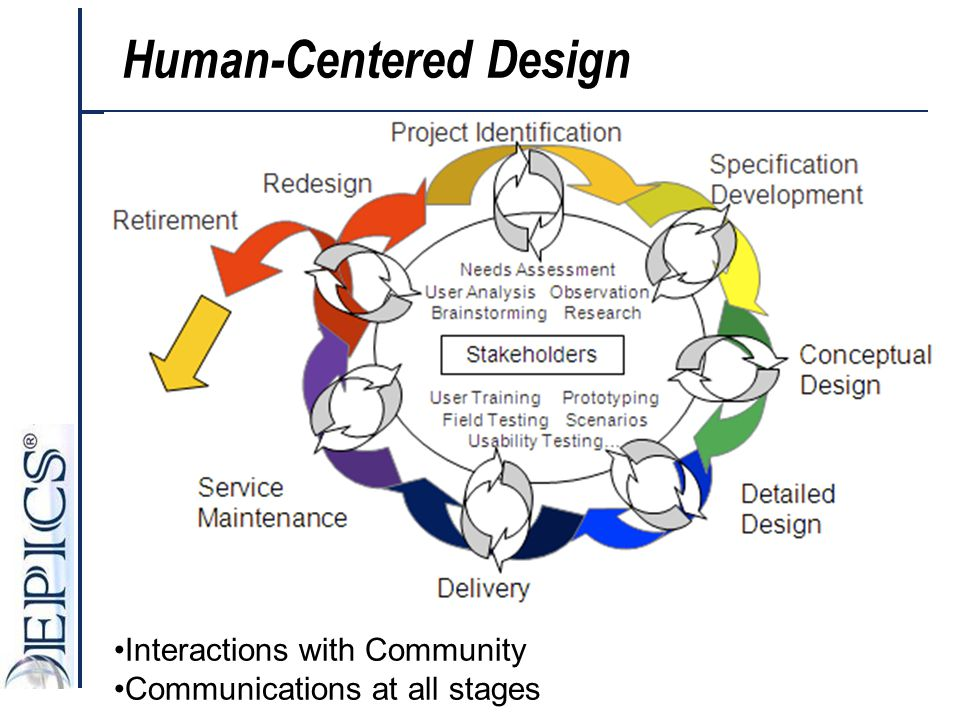 Interactions with Community Communications at all stages Human-Centered Design
