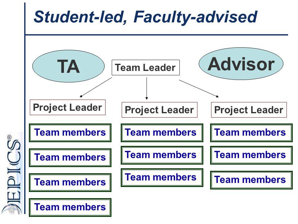 Student-led, Faculty-advised Team Leader Project Leader Advisor Team members TA