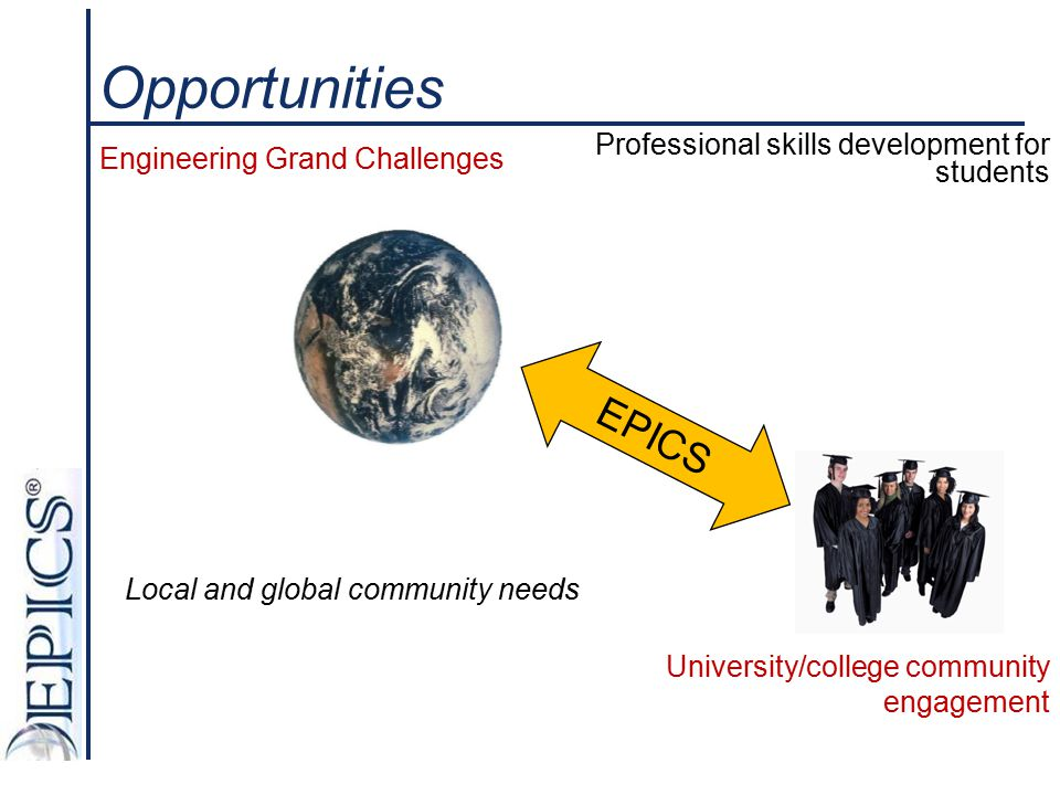 EPICS Organization Director William Oakes Academic Administrator TAs Community Partners Head TA Advisory Council Dean of Engineering Program Coordinator Curriculum Committee Faculty & Industry Advisors Lab Manager Lab UGTAs Office staff