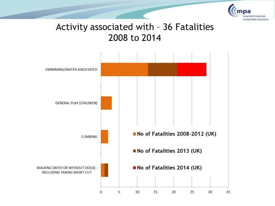 Activity associated with – 36 Fatalities 2008 to 2014