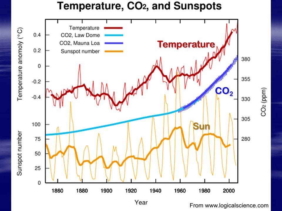 Temperature CO 2 Sun