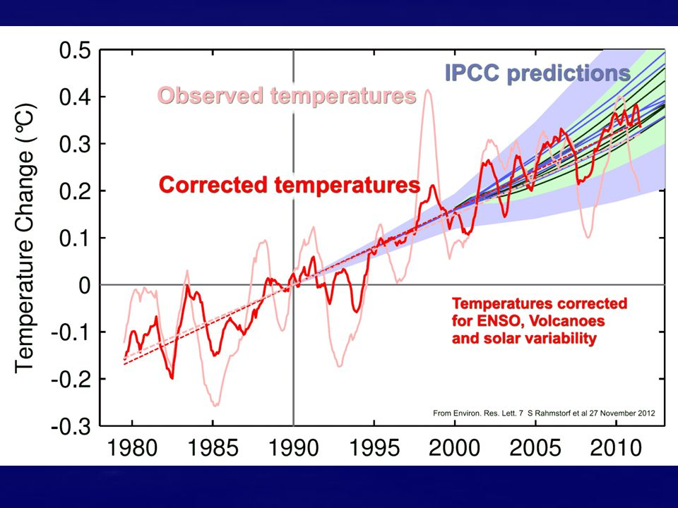 Bolt says temperatures have not increased as predicted Really?