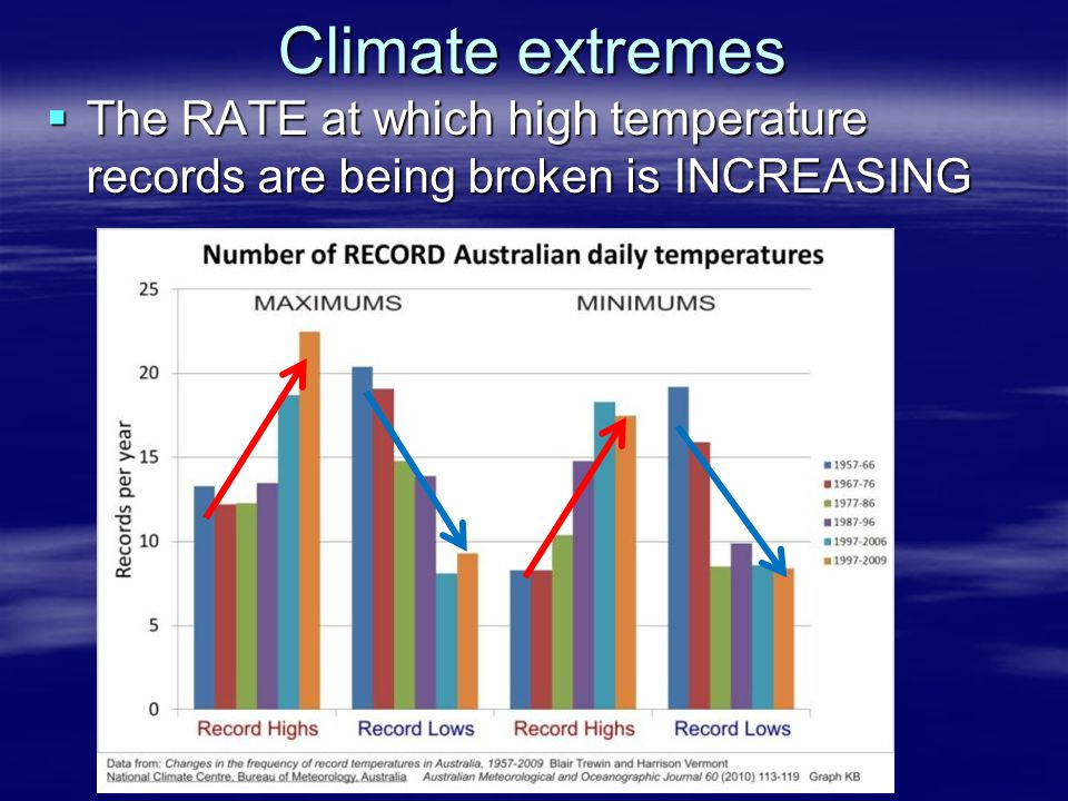 Climate extremes  The RATE at which high temperature records are being broken is INCREASING