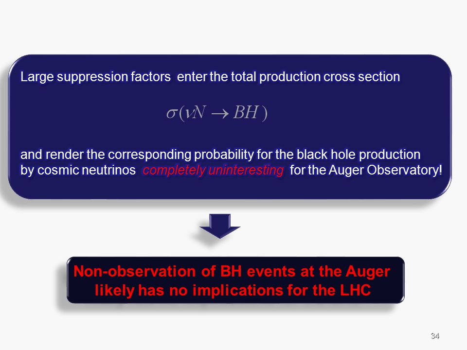 34 Non-observation of BH events at the Auger likely has no implications for the LHC Non-observation of BH events at the Auger likely has no implications for the LHC
