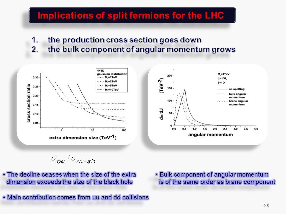 38 Implications of split fermions for the LHC