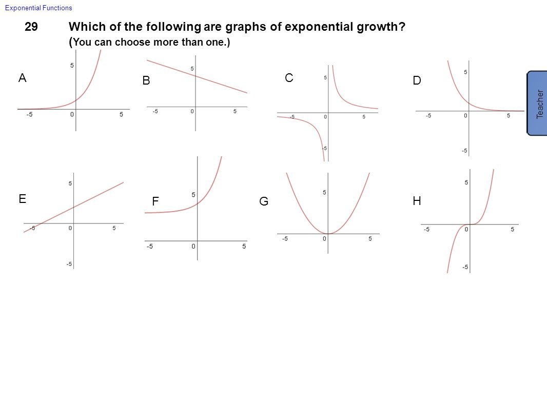 29Which of the following are graphs of exponential growth? ( You can choose more than one.) Exponential Functions A B C D E FG H Teacher A and F