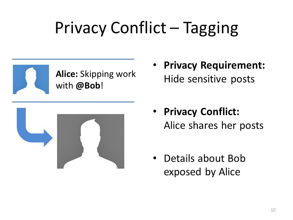 Privacy Conflict – Tagging Privacy Requirement: Hide sensitive posts Privacy Conflict: Alice shares her posts Details about Bob exposed by Alice 10 Al