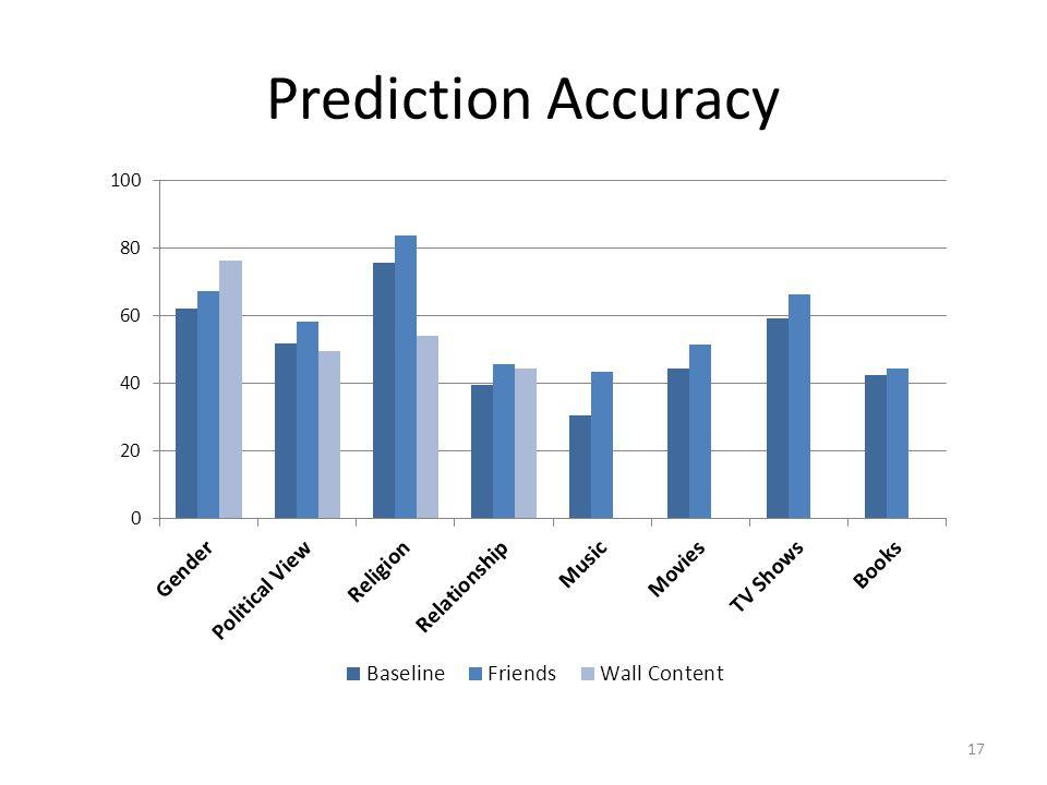 Prediction Accuracy 17
