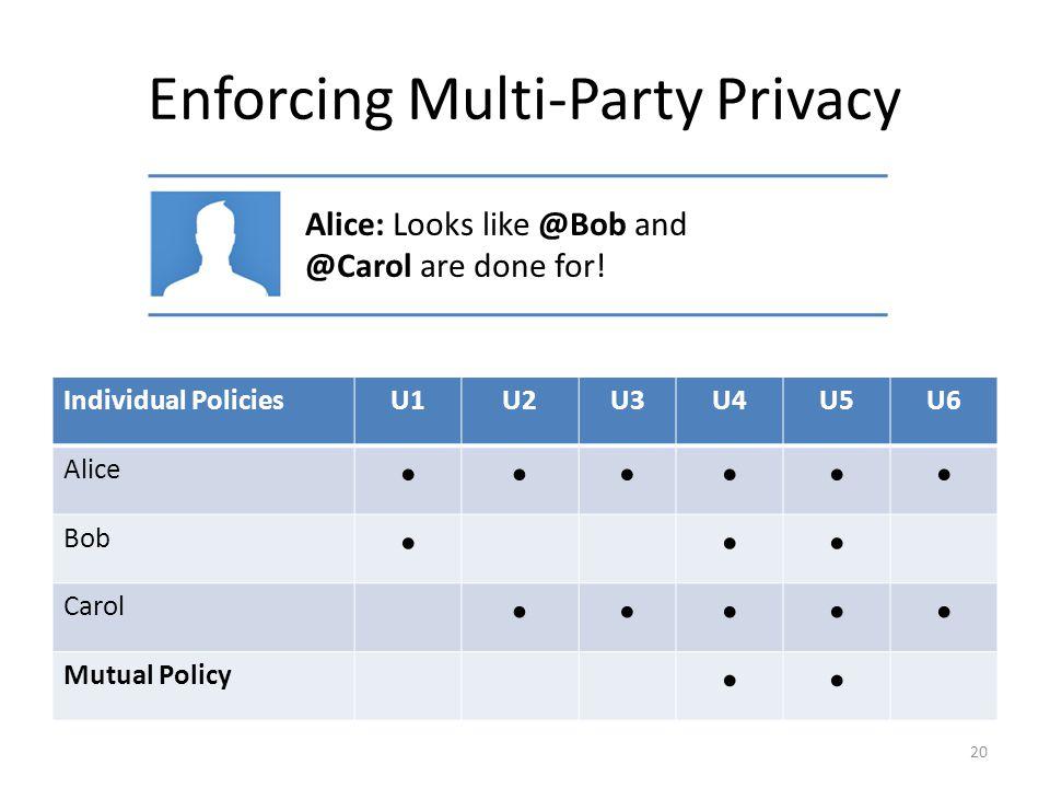 Enforcing Multi-Party Privacy 20 Alice: Looks like @Bob and @Carol are done for! Individual PoliciesU1U2U3U4U5U6 Alice  Bob  Carol  Mutu