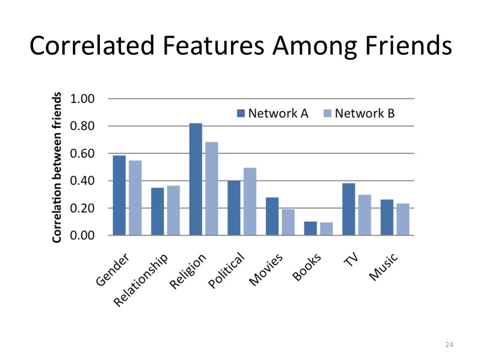Correlated Features Among Friends 24
