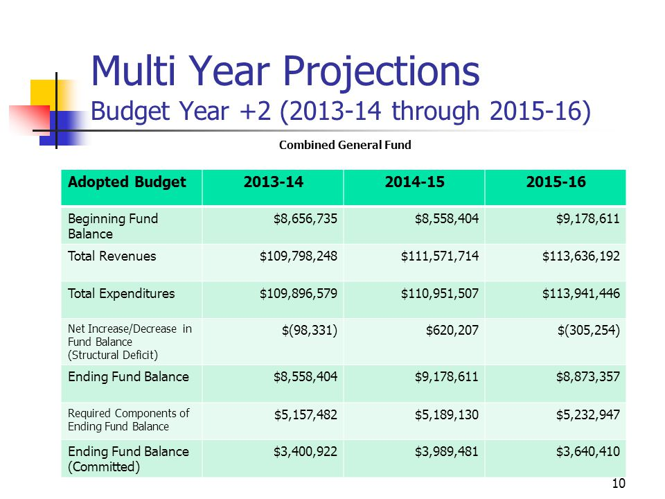 10 Multi Year Projections Budget Year +2 (2013-14 through 2015-16) Combined General Fund Adopted Budget2013-142014-152015-16 Beginning Fund Balance $8,656,735$8,558,404$9,178,611 Total Revenues$109,798,248$111,571,714$113,636,192 Total Expenditures$109,896,579$110,951,507$113,941,446 Net Increase/Decrease in Fund Balance (Structural Deficit) $(98,331)$620,207$(305,254) Ending Fund Balance$8,558,404$9,178,611$8,873,357 Required Components of Ending Fund Balance $5,157,482$5,189,130$5,232,947 Ending Fund Balance (Committed) $3,400,922$3,989,481$3,640,410