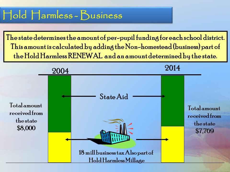 Hold Harmless - Business The state determines the amount of per-pupil funding for each school district. This amount is calculated by adding the Non-ho