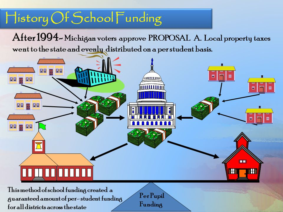 After 1994- Michigan voters approve PROPOSAL A. Local property taxes went to the state and evenly distributed on a per student basis. Per Pupil Fundin