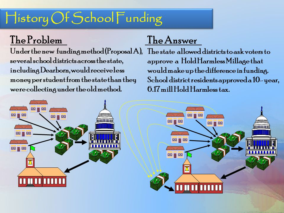 Hold Harmless + State Aid = Per Student Funding $6,500 $7,093 1995 Hold Harmless Approved 1995 $ 593 41% Local Business Homeowners 8% State Education Budget 51% $8,593 Per Student Amount $ 593 $7,769 $8,362 61% Local Business 7% State Education Budget Hold Harmless RENEWAL November, 2014 32% 2014 Homeowners $ 593 $8,000 64% Local Business 7% State Education Budget 29% 2004 Homeowners Hold Harmless Approved 2004