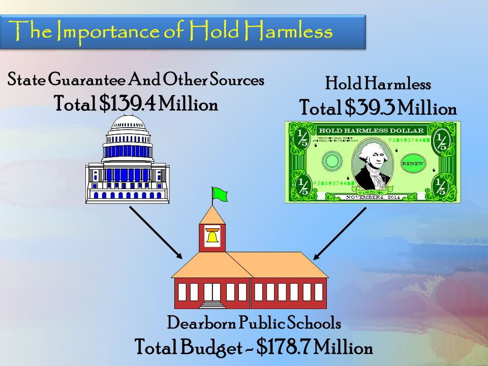 Hold Harmless Homestead Millage 6.17 Mill RENEWAL Part of Proposal A- Non-Homestead Millage (Business and Industry) 18 Mill RENEWAL Hold Harmless Total $39.3 Million 1 5 Hold Harmless Dollar RENEW November 4, 2014 1 5 1 5 1 5 Two Ballot Questions-Two Renewals $27.8 Million $11.5 Million
