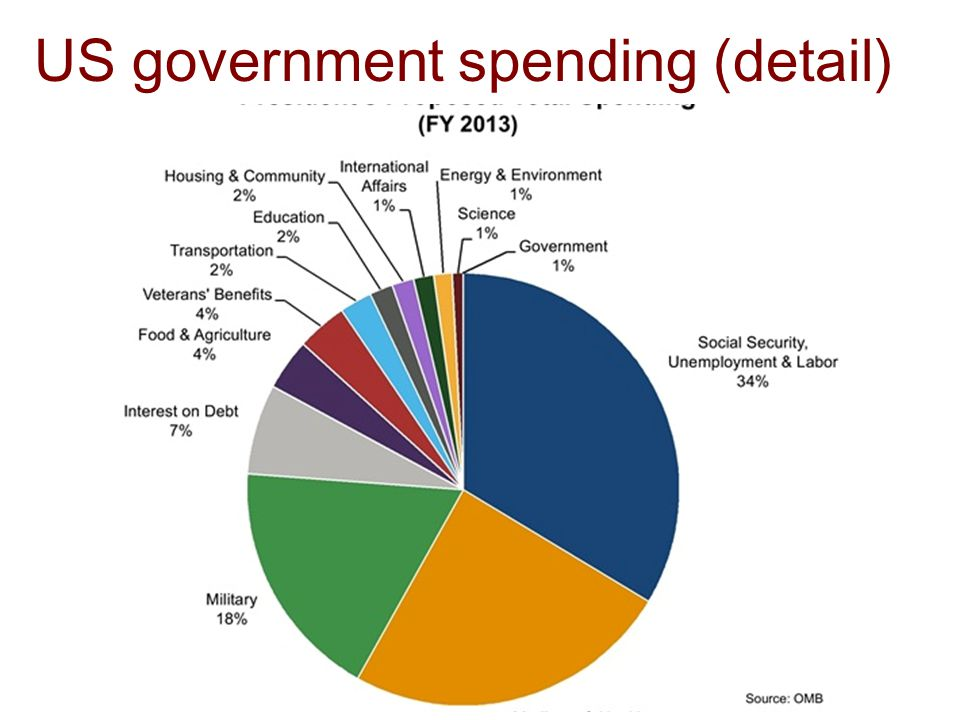 US government spending (detail)