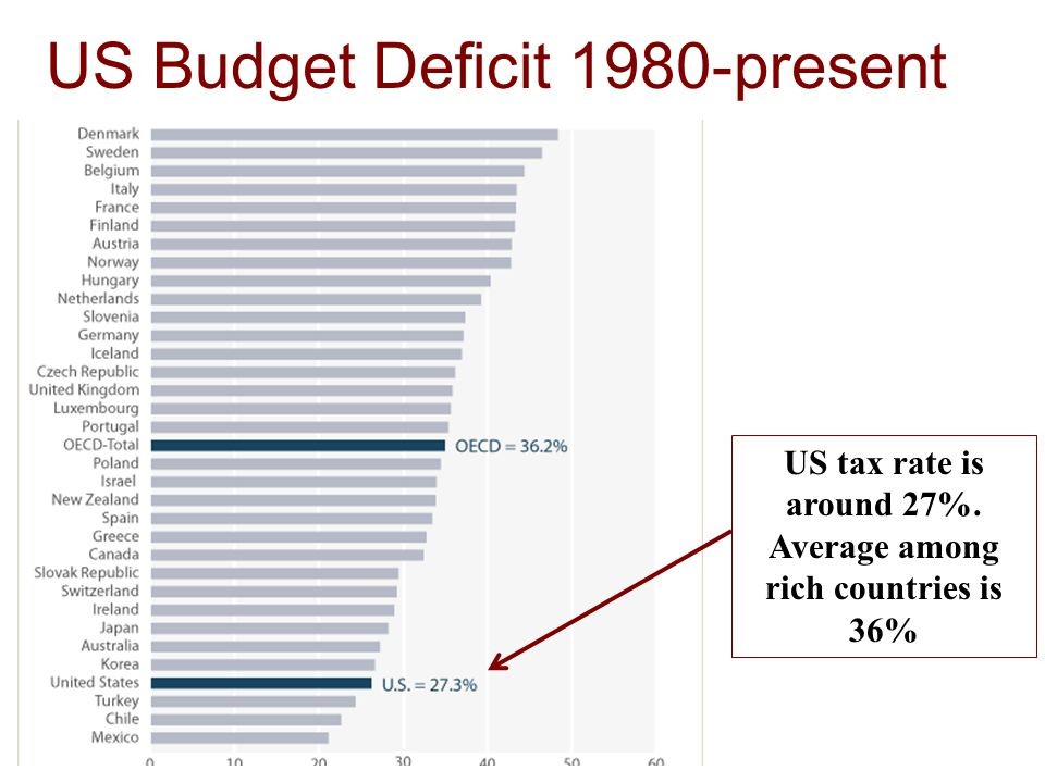 US Budget Deficit 1980-present US tax rate is around 27%. Average among rich countries is 36%