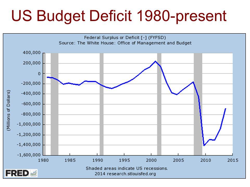 US Budget Deficit 1980-present