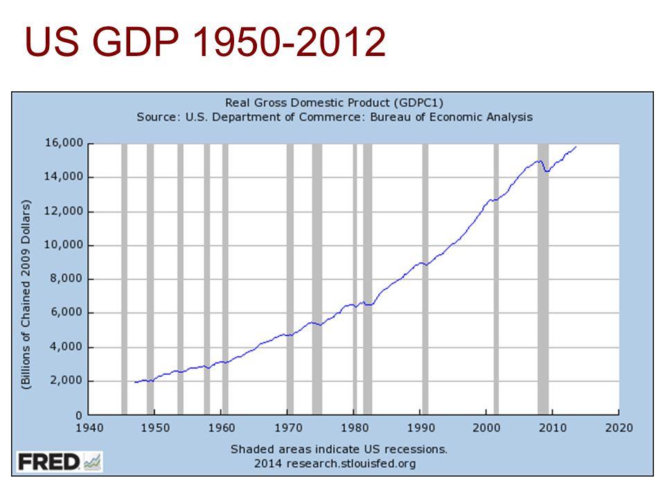 US GDP 1950-2012