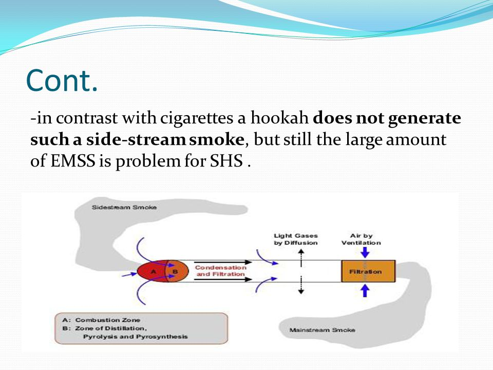 Cont. -in contrast with cigarettes a hookah does not generate such a side-stream smoke, but still the large amount of EMSS is problem for SHS.