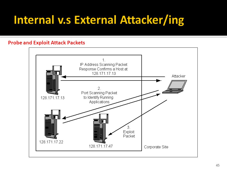 45 Probe and Exploit Attack Packets