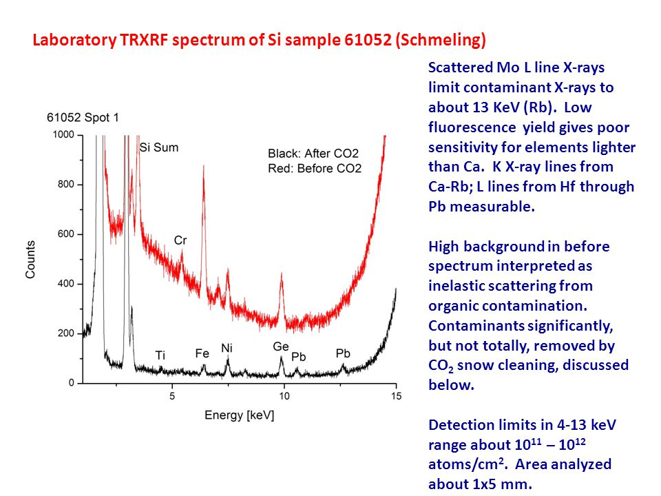 Synchrotron radiation TRXRF spectra at critical angle (preferentially fluorescing contamination).