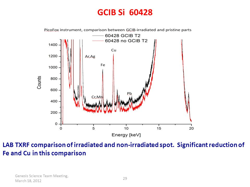 Synchrotron TRXRF 60428 30 GCIB-irradiated areas, blue and red; unirradiated area black.