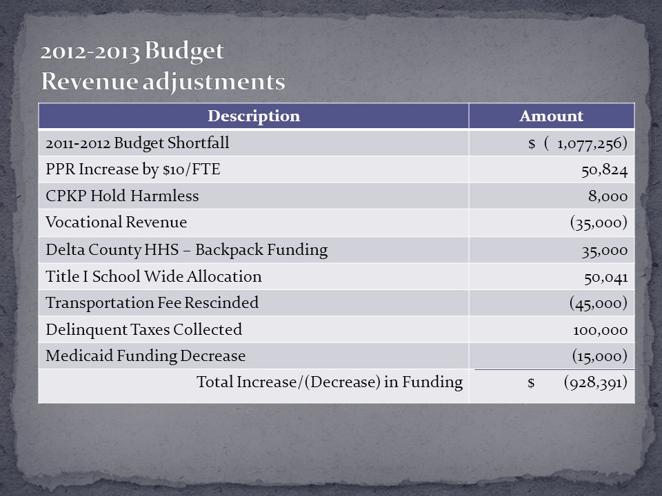 DescriptionAmount 2011-2012 Budget Shortfall $ ( 1,077,256) PPR Increase by $10/FTE50,824 CPKP Hold Harmless8,000 Vocational Revenue(35,000) Delta County HHS – Backpack Funding35,000 Title I School Wide Allocation50,041 Transportation Fee Rescinded(45,000) Delinquent Taxes Collected100,000 Medicaid Funding Decrease(15,000) Total Increase/(Decrease) in Funding$ (928,391)