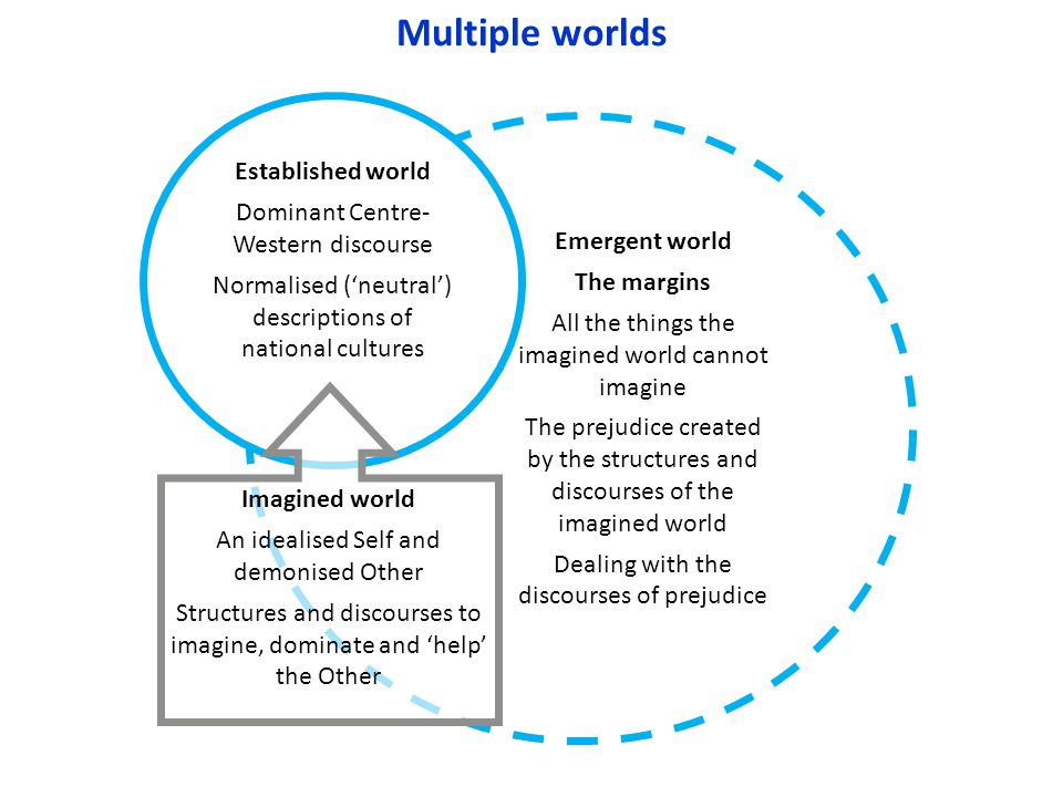 Multiple worlds Emergent world The margins All the things the imagined world cannot imagine The prejudice created by the structures and discourses of the imagined world Dealing with the discourses of prejudice Established world Dominant Centre- Western discourse Normalised ('neutral') descriptions of national cultures Imagined world An idealised Self and demonised Other Structures and discourses to imagine, dominate and 'help' the Other