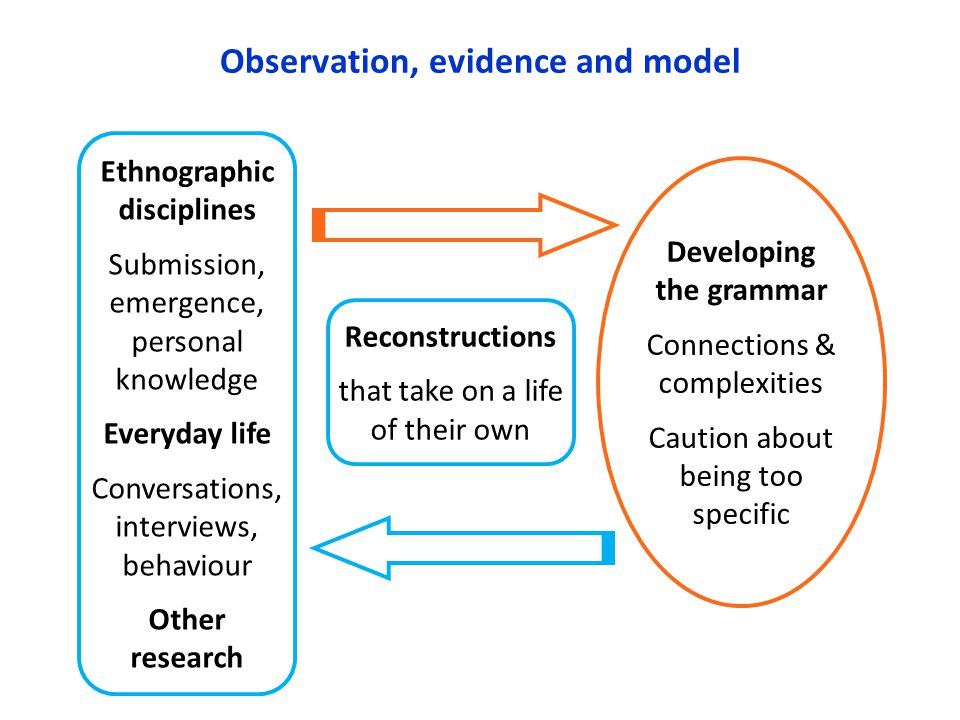 Observation, evidence and model Developing the grammar Connections & complexities Caution about being too specific Ethnographic disciplines Submission, emergence, personal knowledge Everyday life Conversations, interviews, behaviour Other research Reconstructions that take on a life of their own