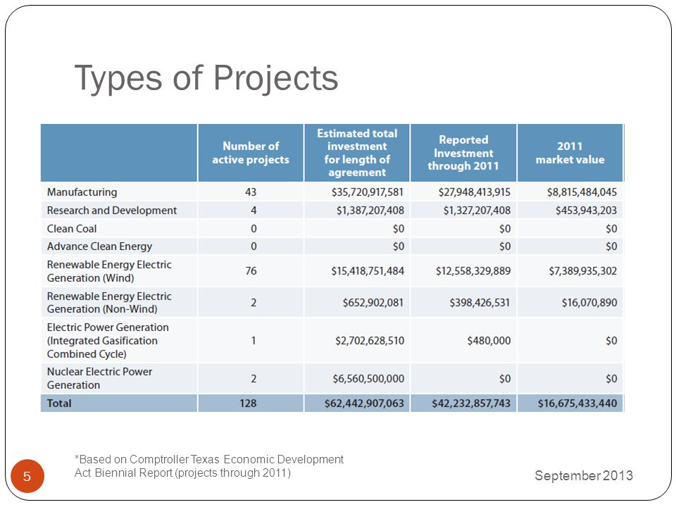 Types of Projects September 2013 *Based on Comptroller Texas Economic Development Act Biennial Report (projects through 2011) 5